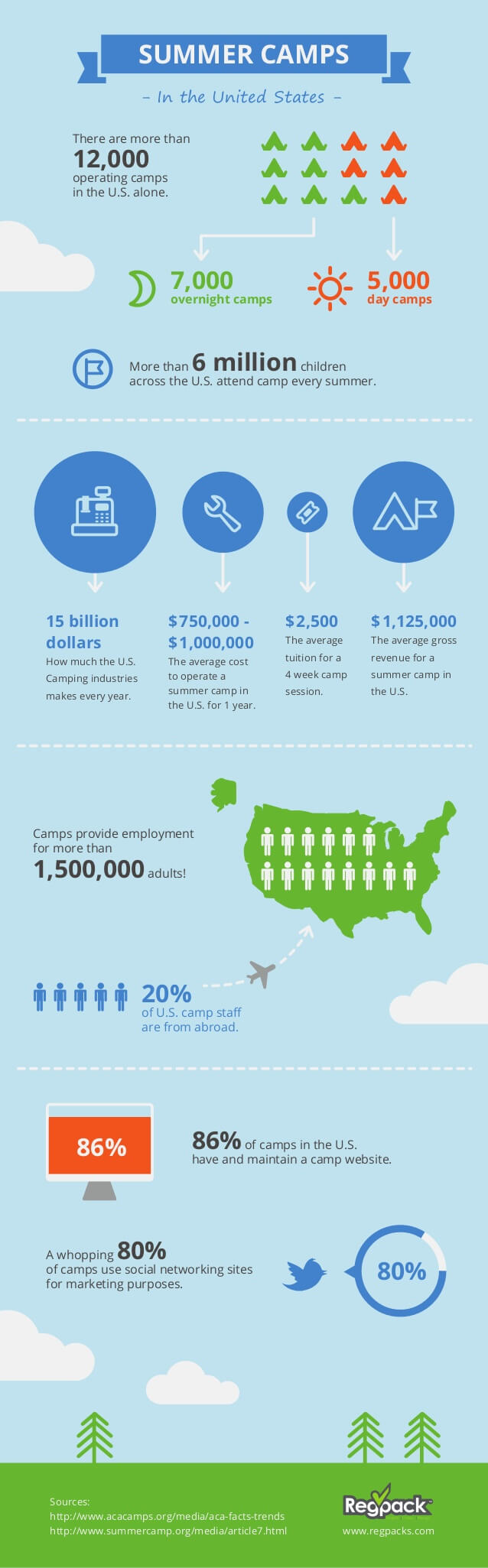 Amazing facts about summer camps in the US.