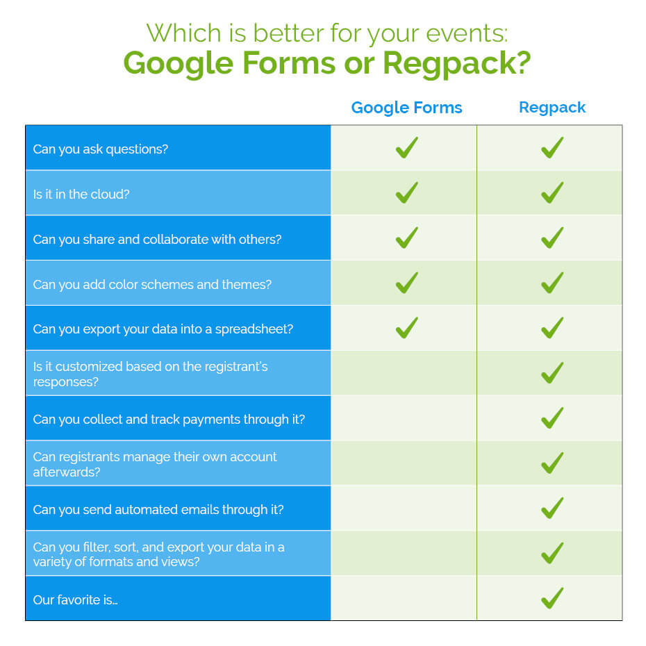 Use this chart to help determine whether you should use a Google form or Regpack for registration.