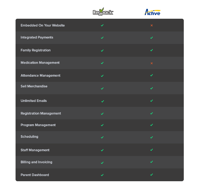 Compare Active Camps and Regpack camp software.