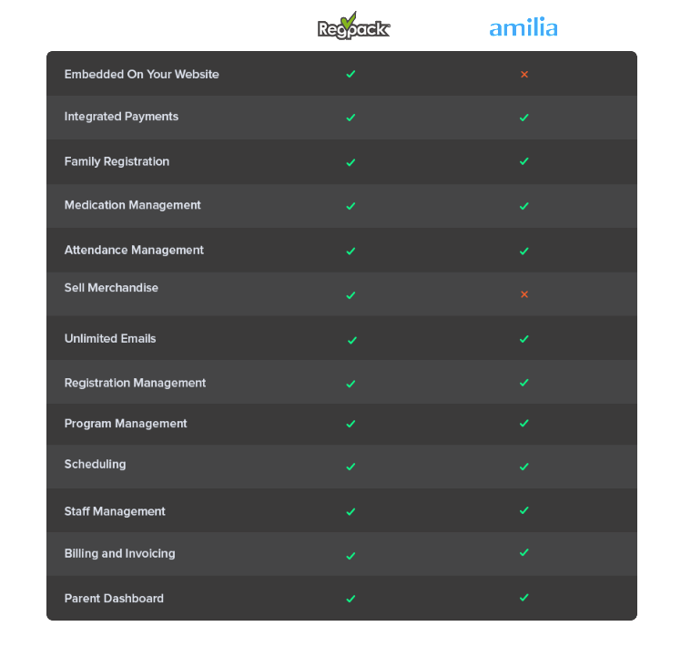 Compare camp software features between Regpack and Amilia.