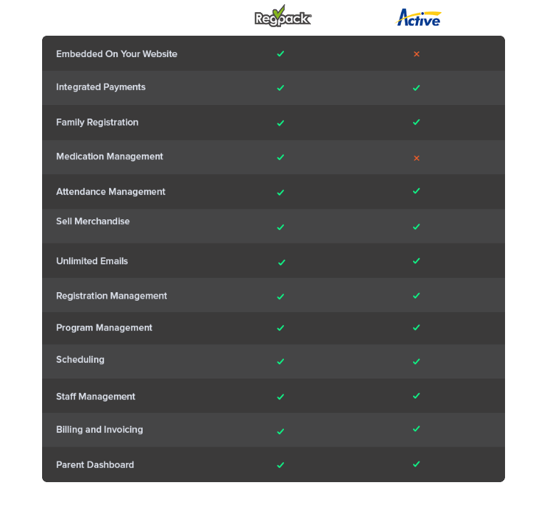 Compare registration software companies Regpack and Active Networks.