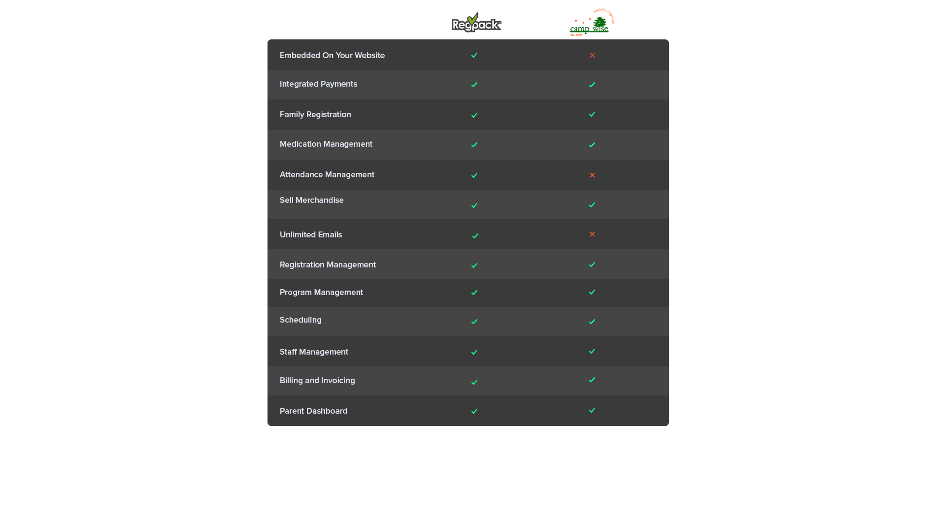 regpack campwise camp software comparison