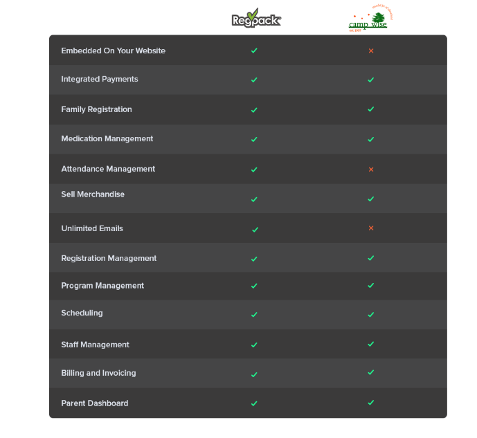 Compare camp registration software Regpack and Campwise.