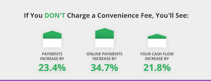 convenience fees to customers