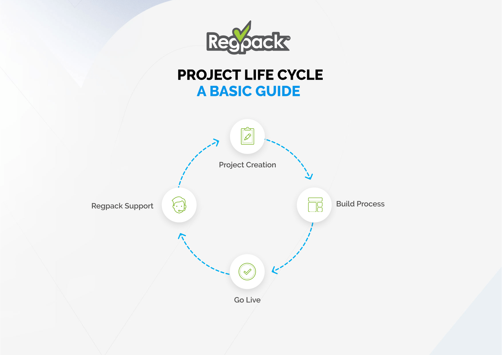 regpack project life cycle