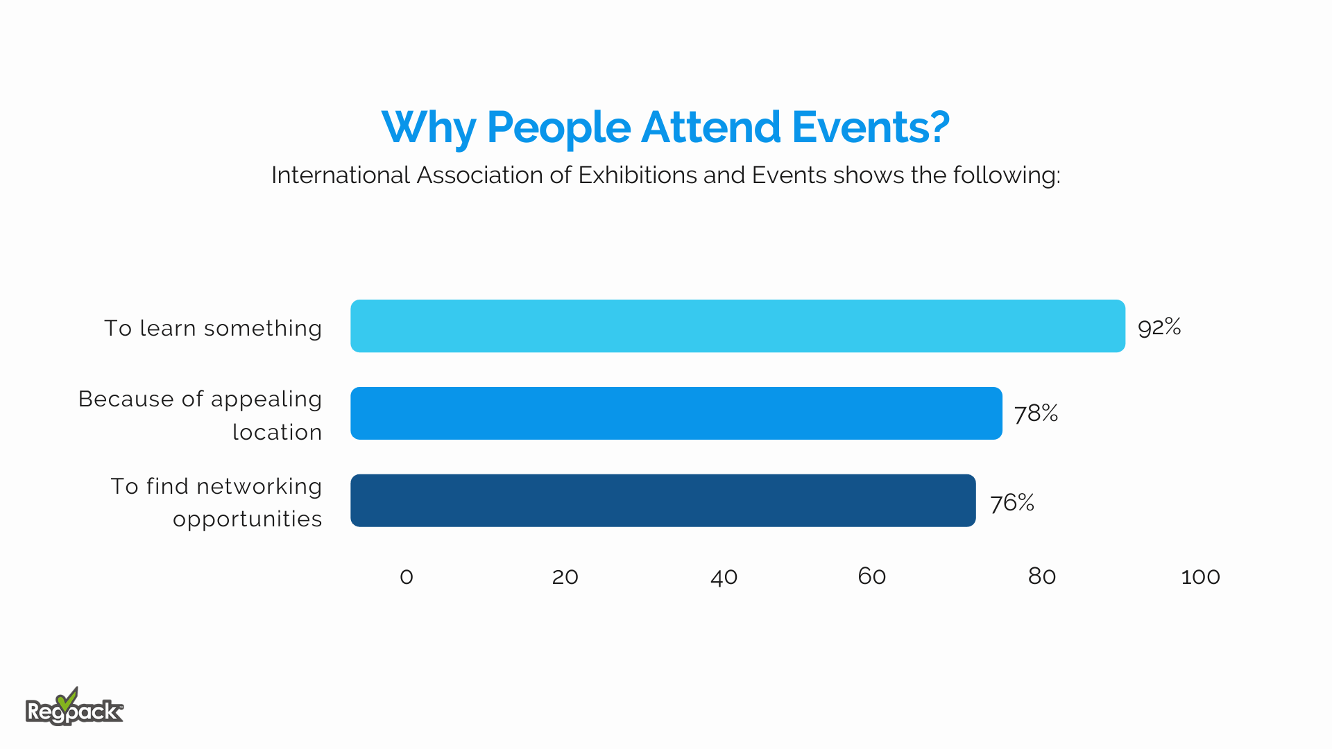 why people attend events