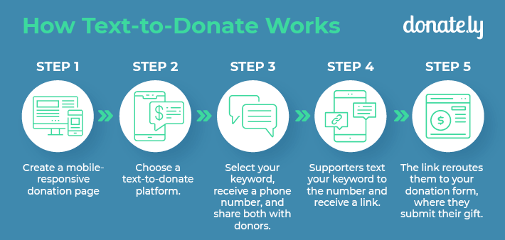This describes how text-to-donate works.