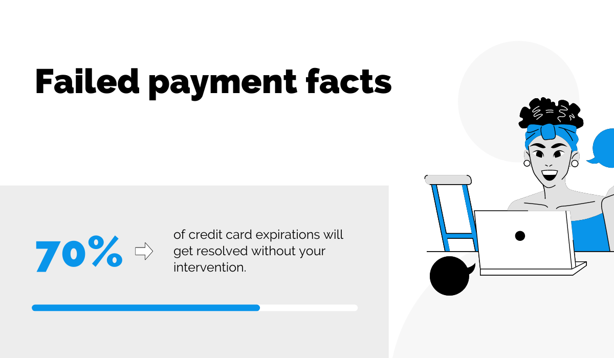 Failed payment facts