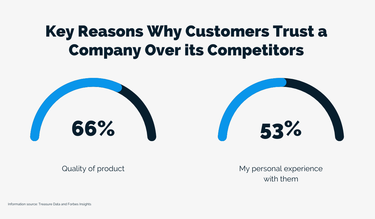 Key Reasons Why Customers Trust a Company Over its Competitors